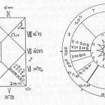 Jak se naučit praktické astrologii
